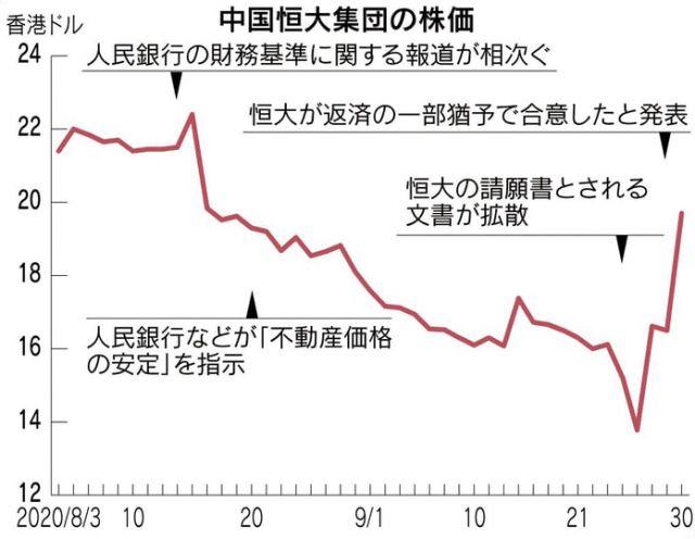 中国の不動産事情